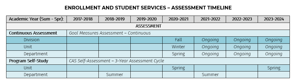 Image of ESS Assessment Timeline