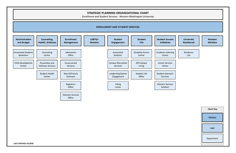 Image of chart representing organizational structure as described in the text