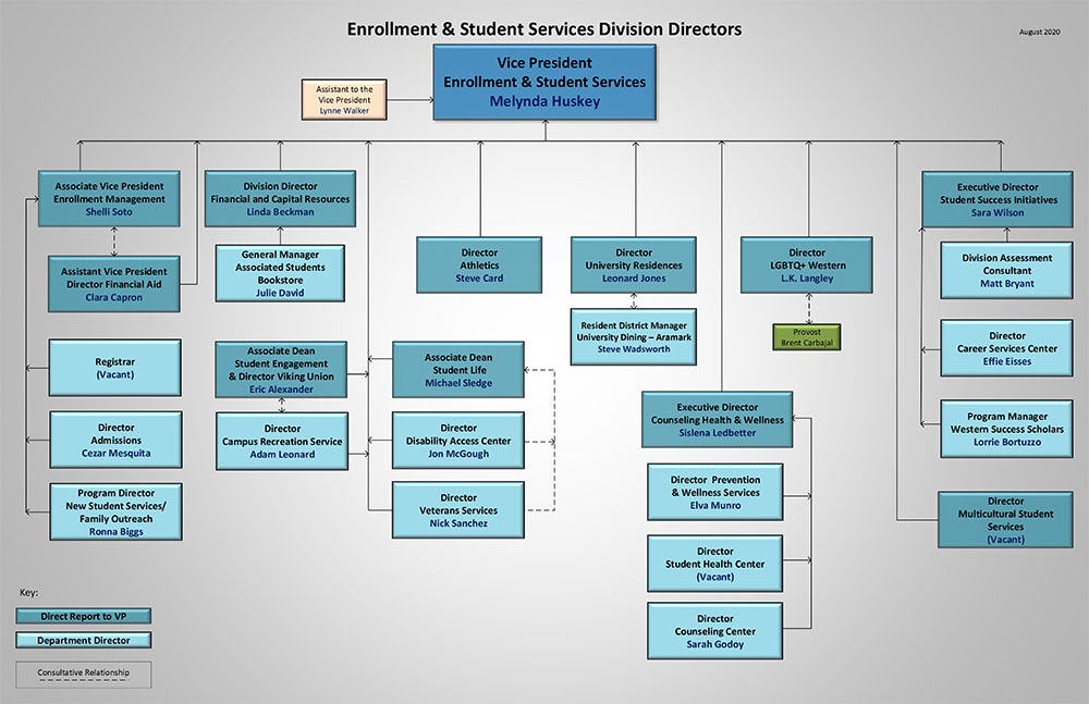 Enrollment and Student Services Organization Chart
